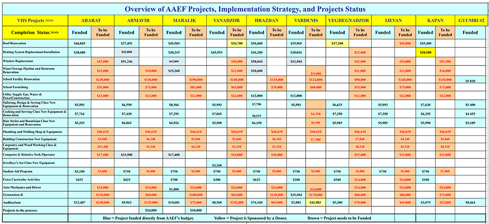 AAEF-Projects-Up-To-Date--1